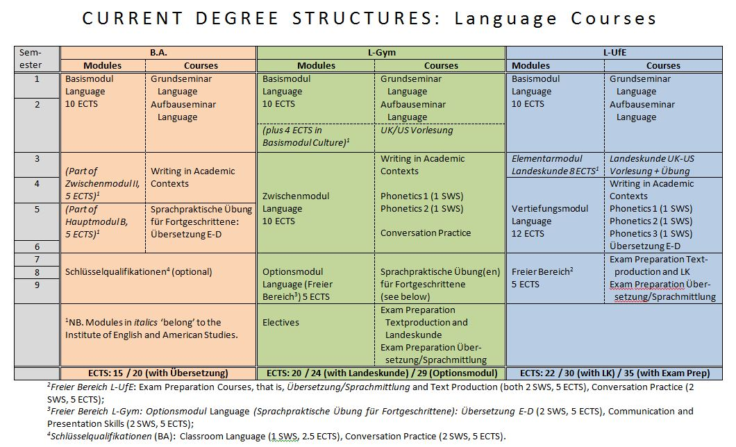 Degree Structure - Overview